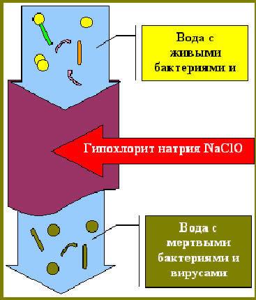 Принцип хлорирования
