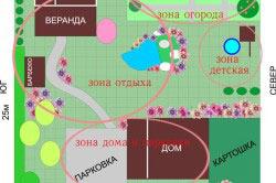 План дачного участка по зонам