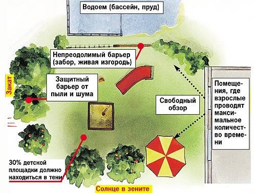 План детской площадки с бассейном