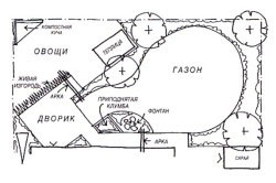 План продуктово-декоративного сада