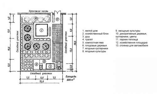 План зонирования двора и палисадника