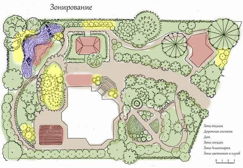 План зонирования двора частного дома