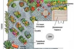 Планирование дизайна участка