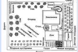 Планировка участка с садом и огородом