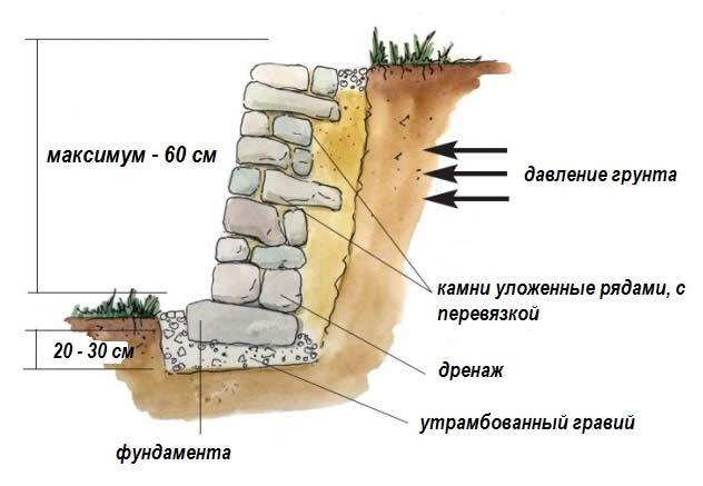 Подпорная стена схема