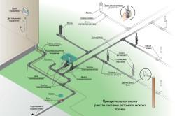 Схема устройства автополива участка