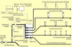 Схема автоматической системы полива газона