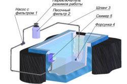 Схема бассейна с фильтром