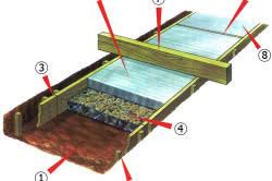 Схема бетонирования садовой дорожки