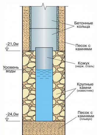 очистка колодца талдом московская область цена