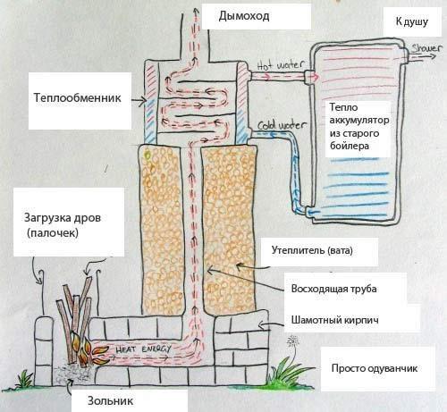 Ракетная печь с водяным контуром своими руками