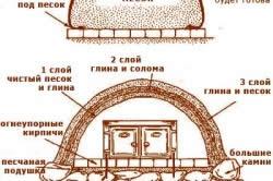 Схема дачной печи