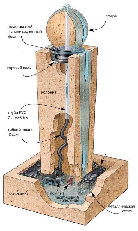 Схема декоративного фонтана