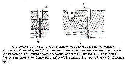 Схема дренажа с вертикальными колодцами