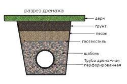 Схема дренажной трубы