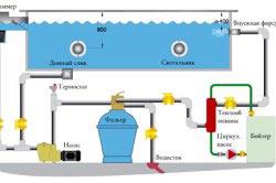Схема фильтрация бассейнов