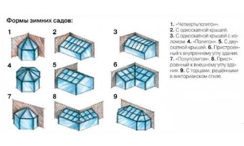 Схема форм зимнего сада
