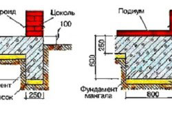Схема фундамента для кирпичного мангала