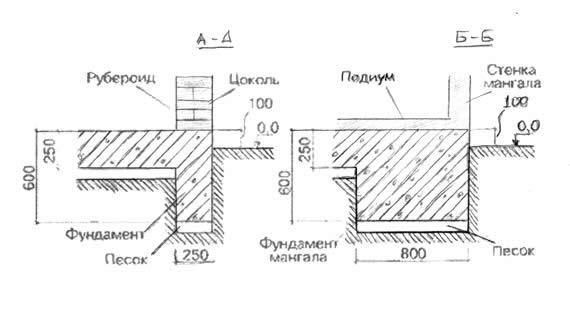 Схема фундамента летней кухни