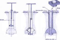 Схема фундамента под качели