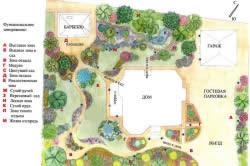 Схема функционального зонирования участка