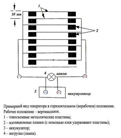 Схема пирамиды-генератора