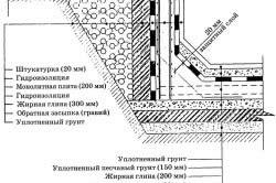 Схема гидроизоляции бетонного бассейна