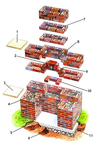 Схема кладки мангала.