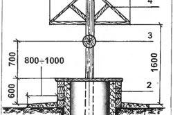 Схема колодца с крышей
