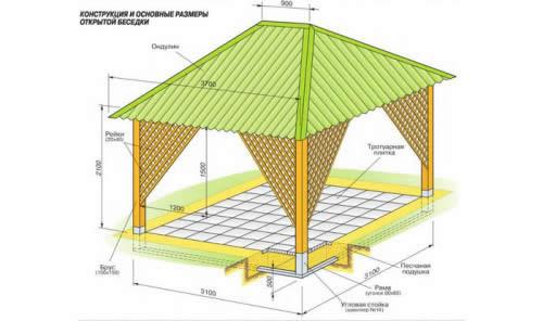 Схема конструкции и основных размеров беседки.
