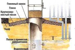 Схема конструкции колодца