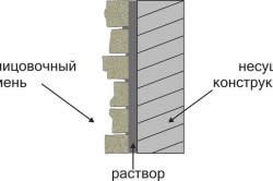 Технология тонкой облицовки песчаником