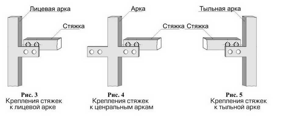 Схема крепления стяжек изделий