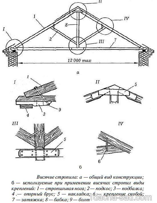 Четырехскатная крыша беседки своими руками чертежи