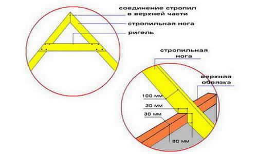 Схема крыши для колодца
