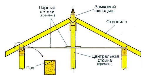 Схема крыши каркасной беседки