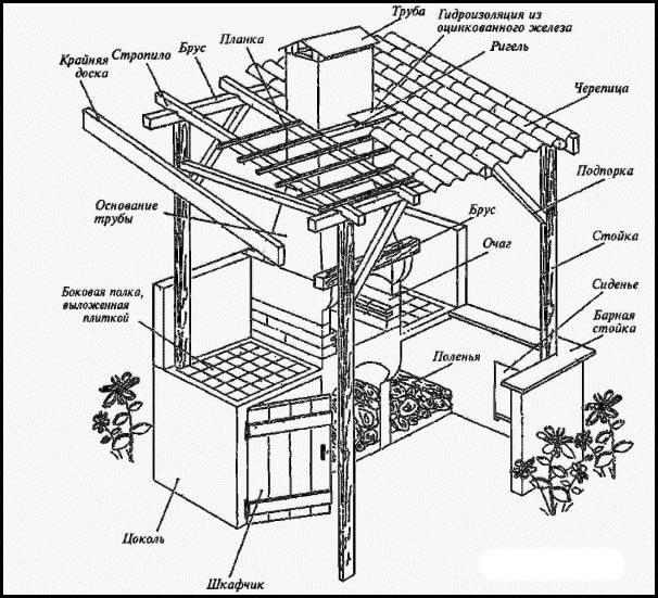 Схема крытого мангала