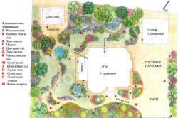Схема ландшафтного дизайна дачи
