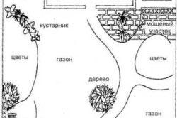 Схема ландшафтного дизайна приусадебного участка