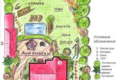 Схема ландшафтного дизайна сада