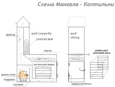 Схема мангала-коптильни.