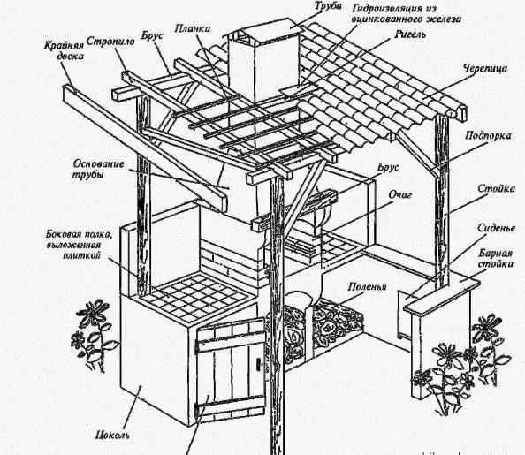 Схема мангала садового с навесом.
