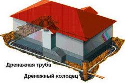 Схема монтажа дренажной системы дома