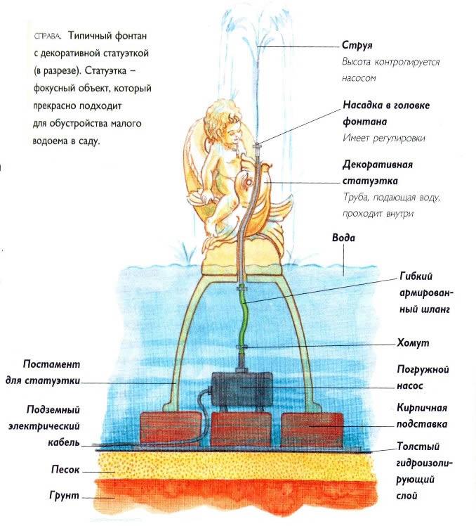 Схема монтажа фонтана со