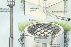 Схема монтажа освещения участка
