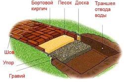 Схема мощения садовой дорожки