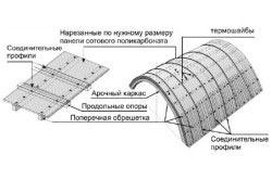 Как построить навес на даче своими руками