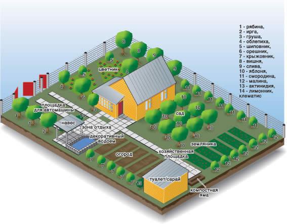Схема земельного участка своими руками