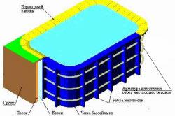 Схема опалубка для бетонного бассейна