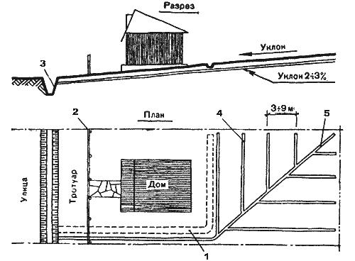 Схема осушения участка